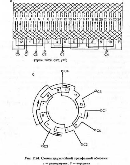 Роторы асинхронных двигателей