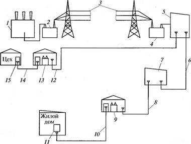Схема электроснабжения от районной