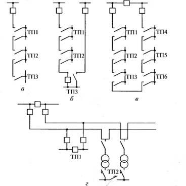 Рис. 2. Магистральные схемы