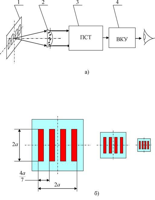 а) Структурная схема измерения